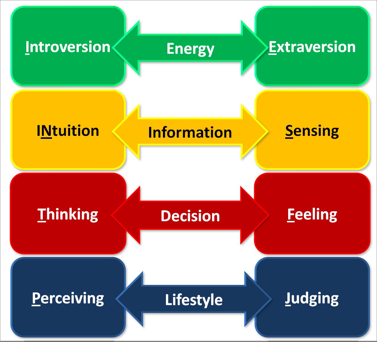 4 Fakta Dasar Tipe Kepribadian MBTI Yang Perlu Kamu Pahami, Jangan Disalahpahami